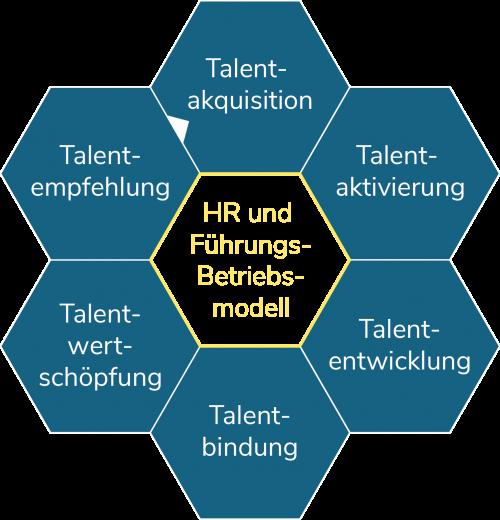 HR und Führungs-Betriebsmodell Prozess Grafik