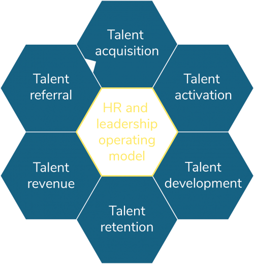HR and leadership operating model process Grafik