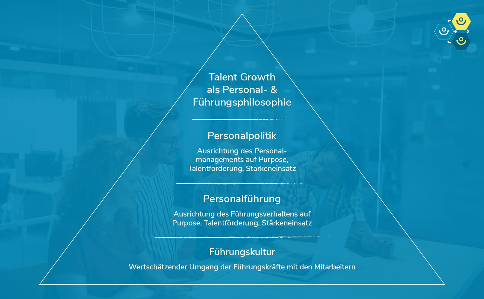 Talent Growth Pyramide