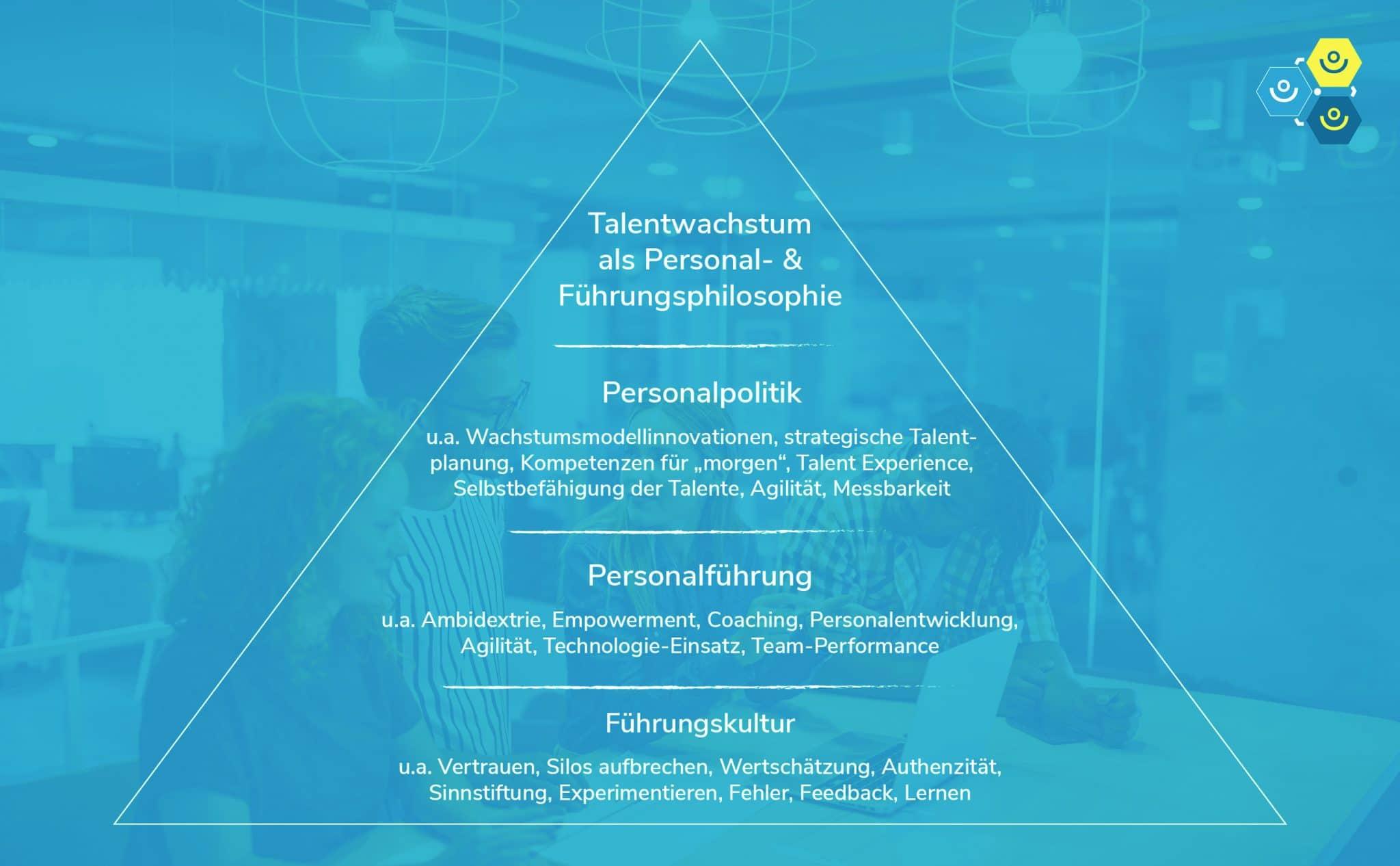 Talentwachstum Pyramide